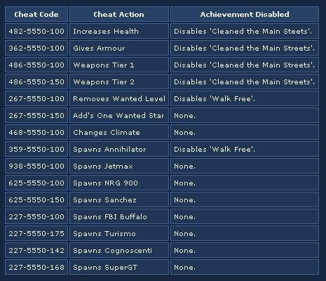 code de triche gta 4 xbox 360