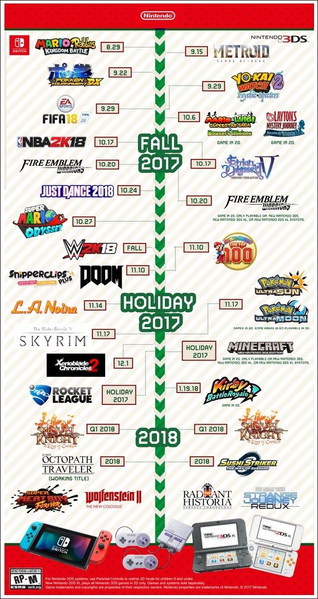 sortie jeux switch 2018